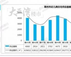 【一周楼市】临近春节,各大房企供应放慢,大亚湾网签面积再夺第一!