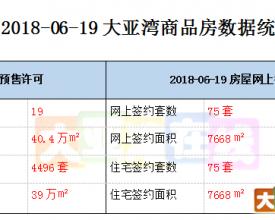 2018.06.19 大亚湾商品房网签数据