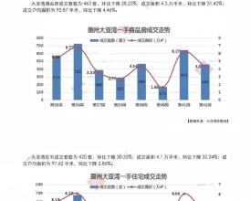 大亚湾2018年第42周(10.15-10.21)房地产市场周报
