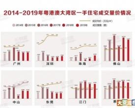 大湾区9城楼市成交数据出炉!深圳、惠州最受欢迎,排名第三的是......