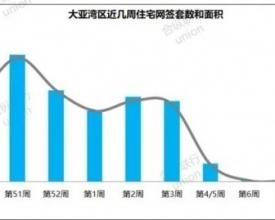 【楼市周报】惠州房地产复苏,大亚湾热度回升!