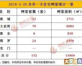 【日报】3月25日惠州网签132套 大亚湾网签79套居首位
