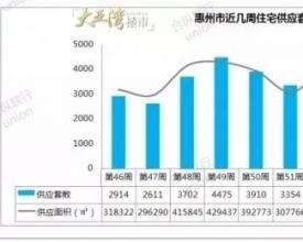 【楼市周报】上周惠州全市住宅供应大幅下降,大亚湾网签面积再夺冠军