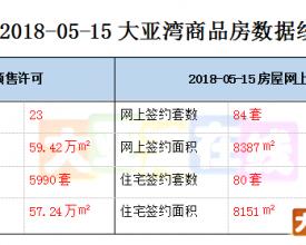 2018-05-15大亚湾商品房数据统计 新鲜出炉!