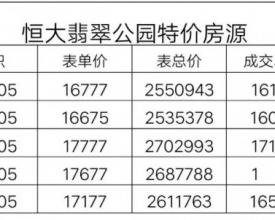 2020年惠州楼市6大预测曝光!未来房价……