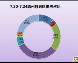 惠州19盘新增供应4384套 惠湾有3个全新盘入市单价10525元/㎡起