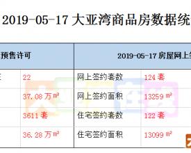 大亚湾商品房数据统计【2019-05-17】
