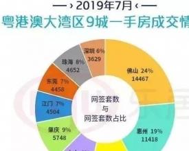 超6万套,大湾区7月最新楼市成绩单出炉!成交榜中惠州霸气占据9席