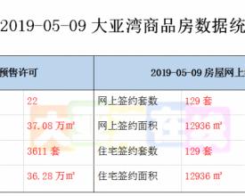 2019-05-09大亚湾商品房数据统计