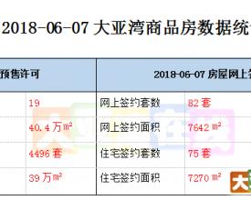 2018-06-07 大亚湾商品房数据统计  新鲜出炉