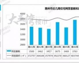 惠州一周楼市数据出炉!大亚湾区最受欢迎