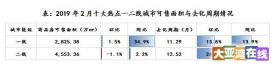 新房市场2月报告:一线成交全面复苏,三四线显著回调