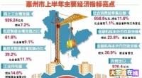 最新,2017年上半年惠州各区县GDP排行榜出炉!