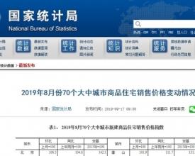 关注!2019年四季度中国楼市最后的11大悬念