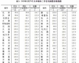 2020年2月70城房价数据出炉!惠州新房、二手房销售价格均环比持平